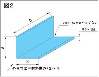 図2反り解説