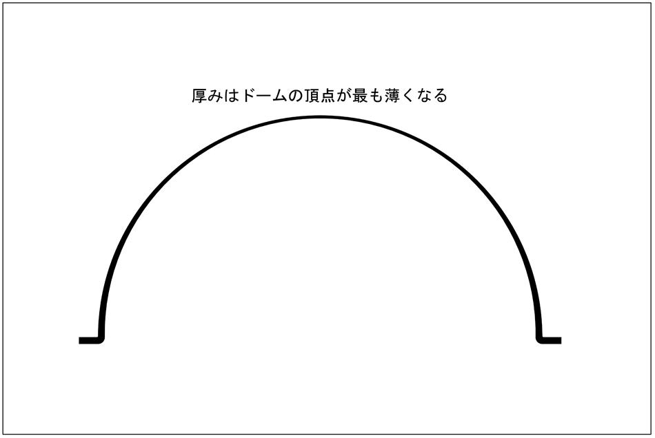 ドームの頂点の厚み